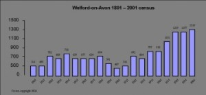 Welford Population